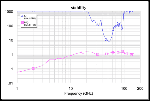 Linear stability factors of the Q-band LNA.